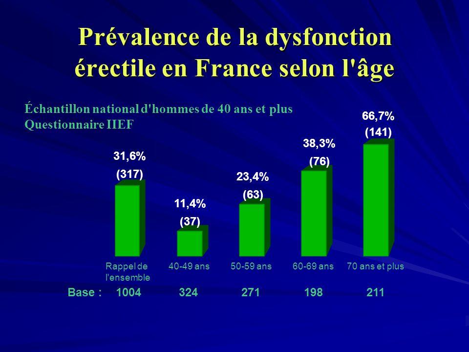 Prévalence de la dysfonction érectile en France selon l âge