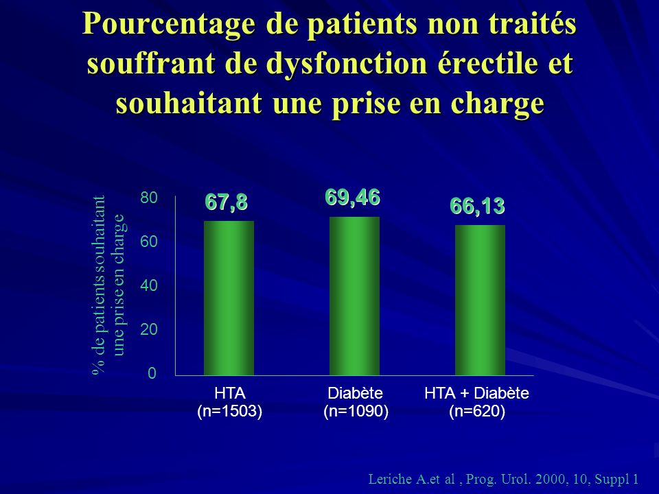 % de patients souhaitant