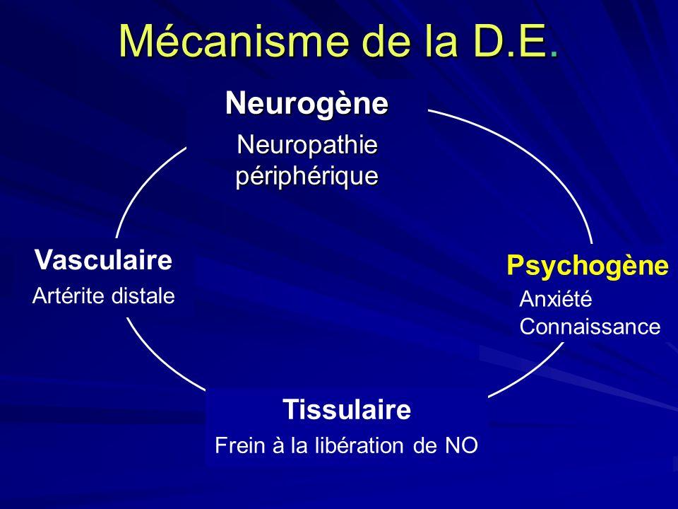 Neurogène Neuropathie périphérique