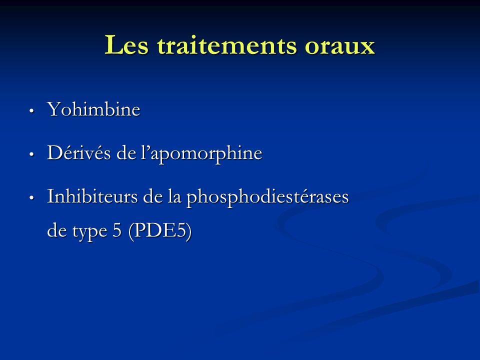 Les traitements oraux Yohimbine Dérivés de l'apomorphine
