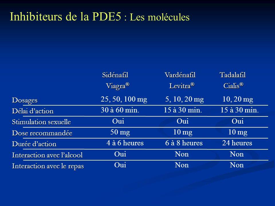 Inhibiteurs de la PDE5 : Les molécules