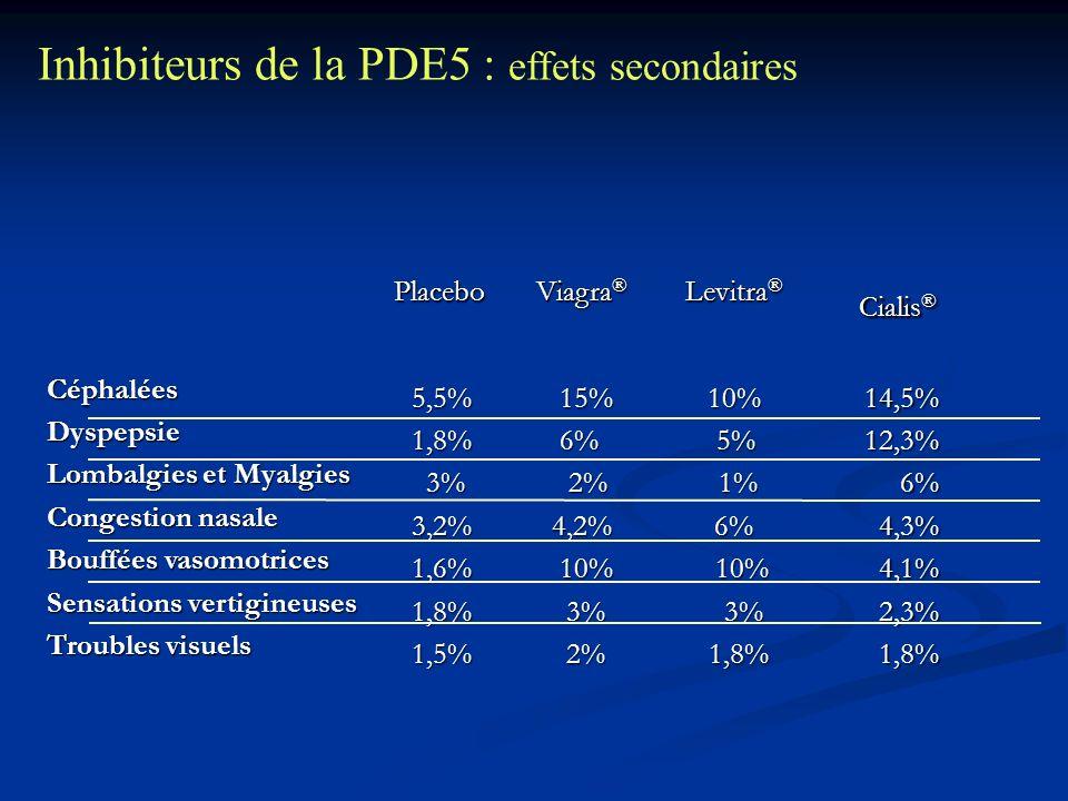 Inhibiteurs de la PDE5 : effets secondaires