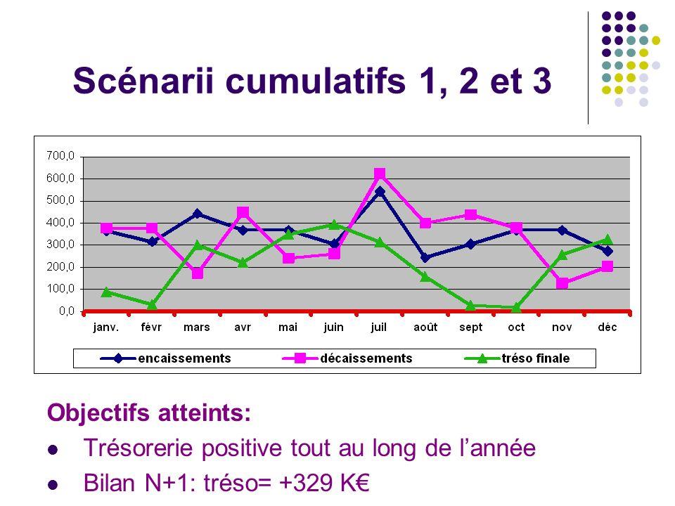 Scénarii cumulatifs 1, 2 et 3
