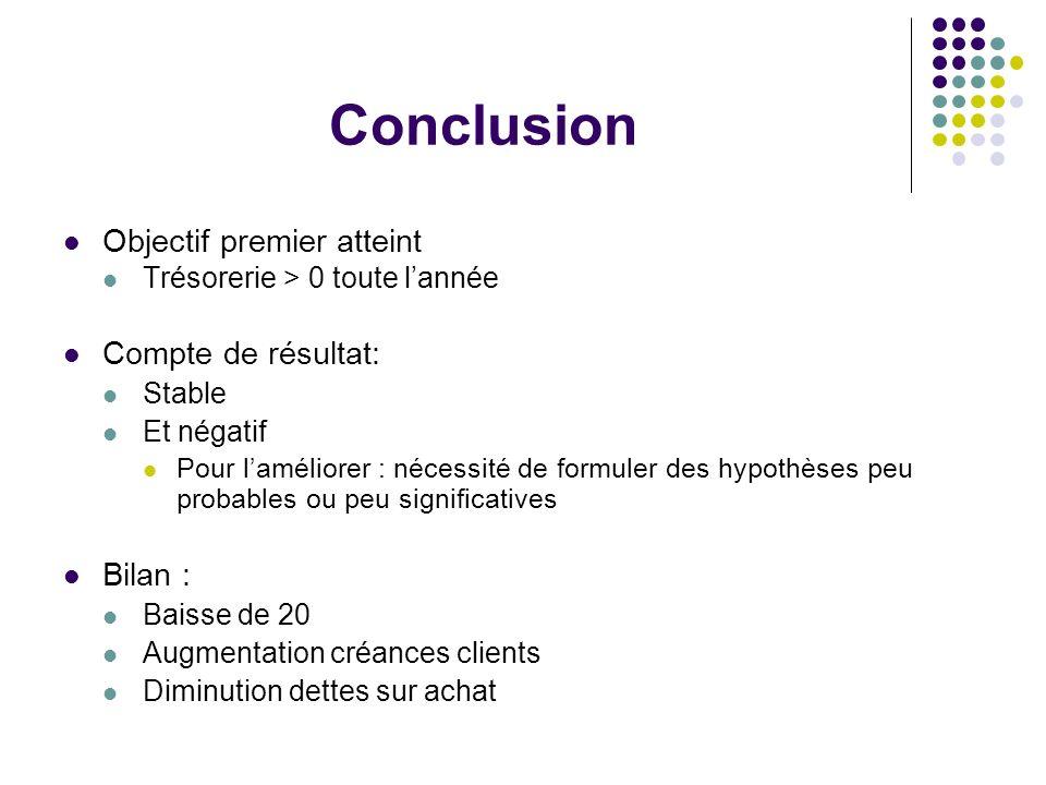 Conclusion Objectif premier atteint Compte de résultat: Bilan :