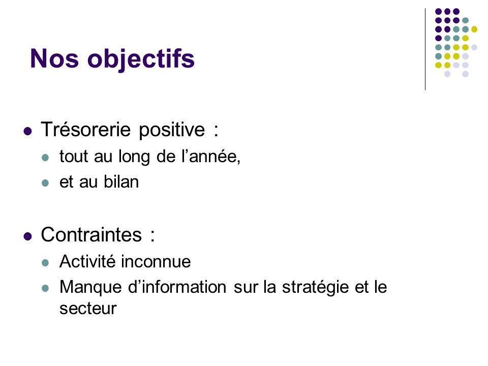 Nos objectifs Trésorerie positive : Contraintes :