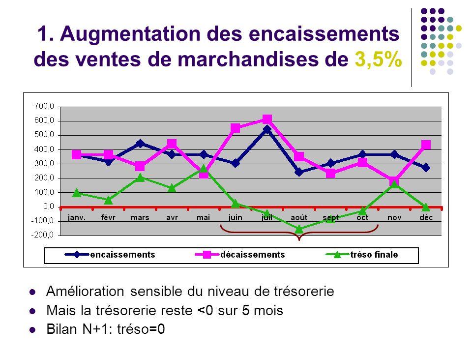 1. Augmentation des encaissements des ventes de marchandises de 3,5%