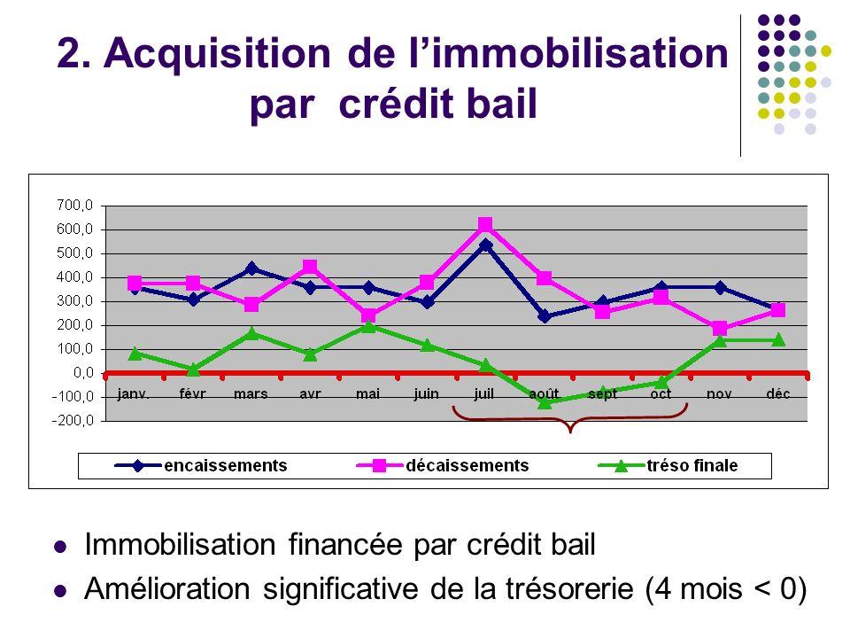 2. Acquisition de l'immobilisation par crédit bail