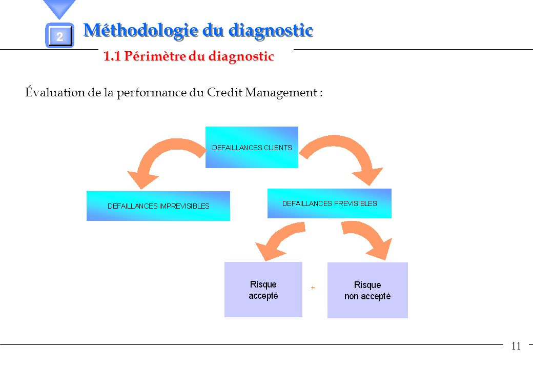 Méthodologie du diagnostic