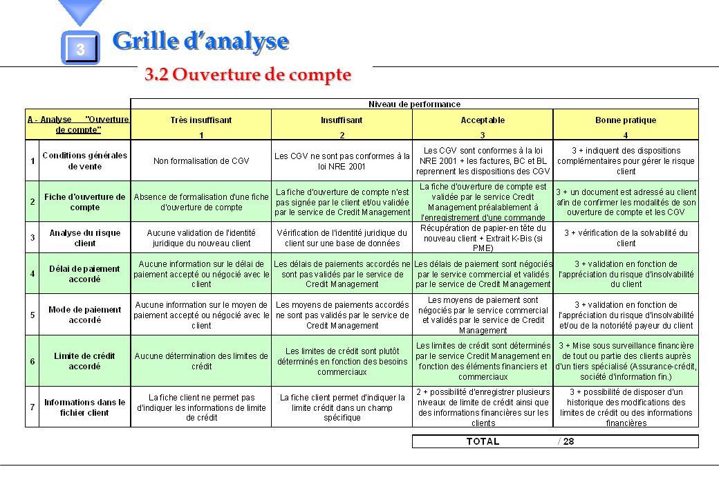 Grille d'analyse 3 3.2 Ouverture de compte