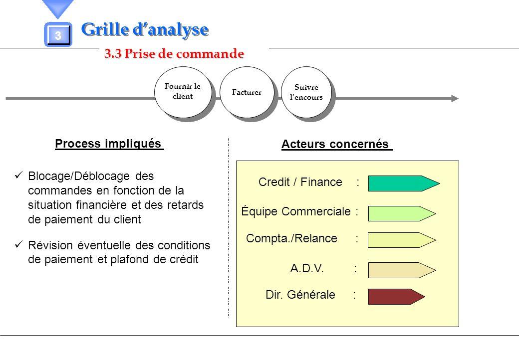 Grille d'analyse 3.3 Prise de commande 3 Process impliqués