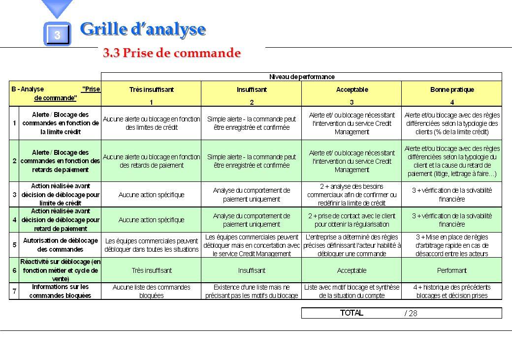 Grille d'analyse 3 3.3 Prise de commande