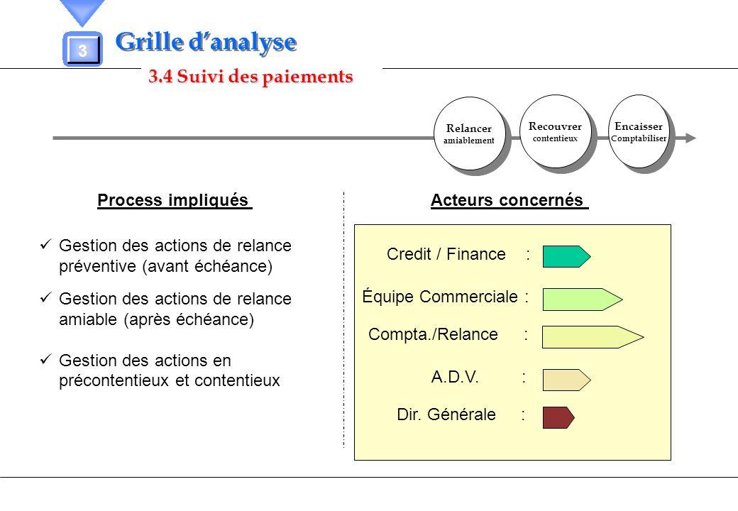 Grille d'analyse 3.4 Suivi des paiements 3 Process impliqués