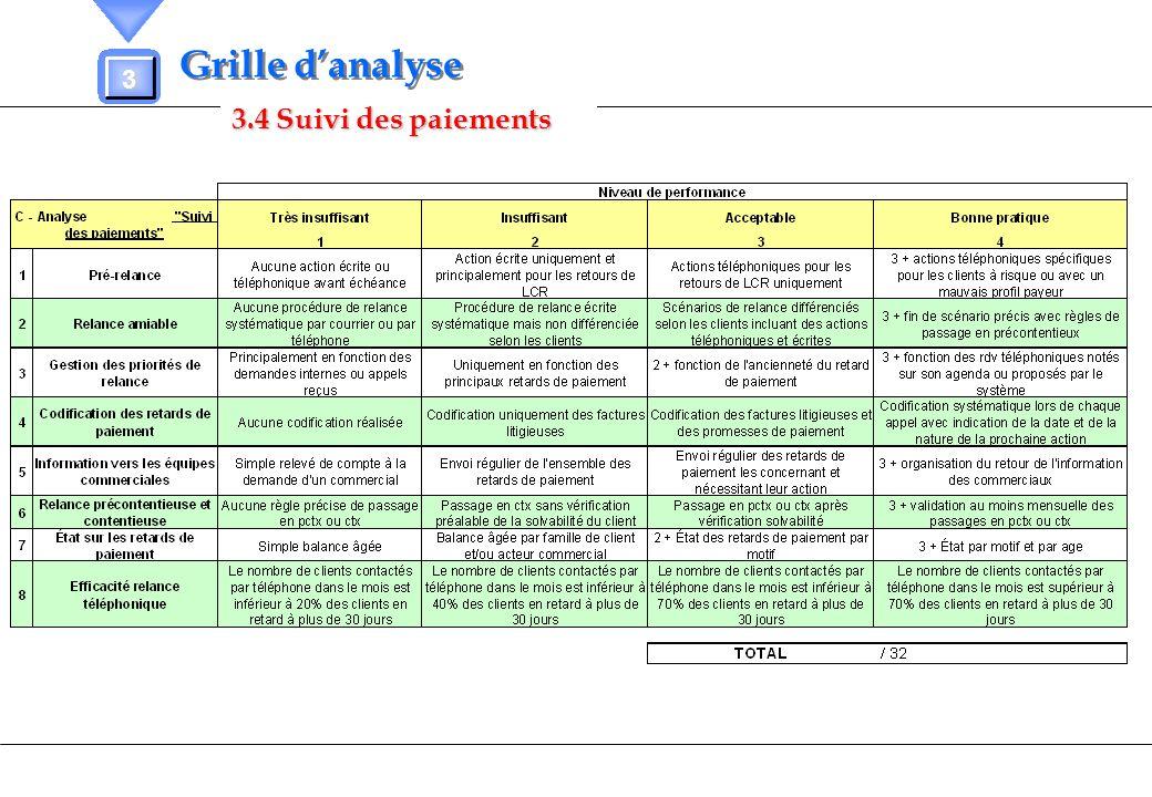 Grille d'analyse 3 3.4 Suivi des paiements