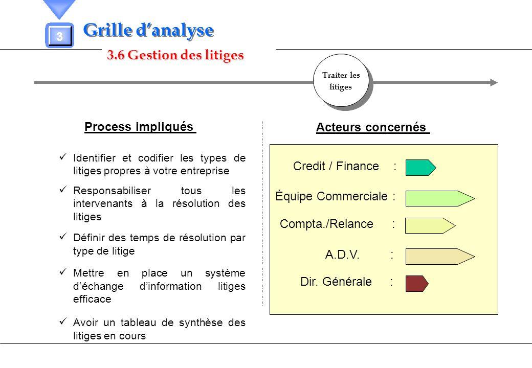 Grille d'analyse 3.6 Gestion des litiges 3 Process impliqués