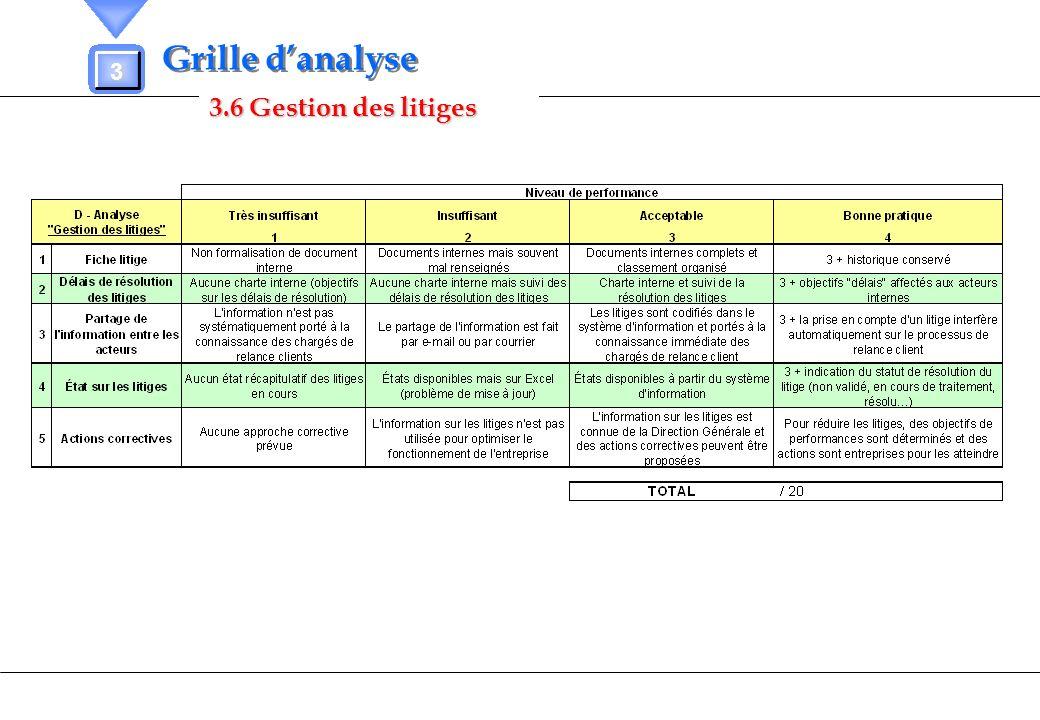 Grille d'analyse 3 3.6 Gestion des litiges