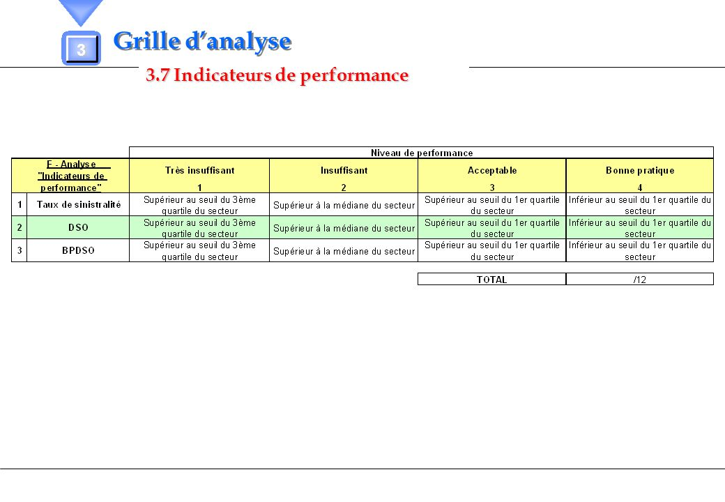 Grille d'analyse 3 3.7 Indicateurs de performance