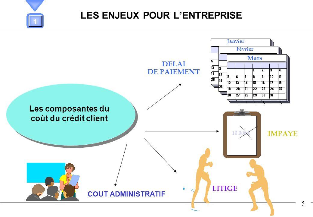 LES ENJEUX POUR L'ENTREPRISE