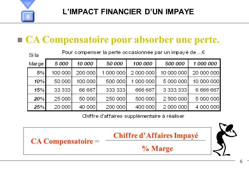L'IMPACT FINANCIER D'UN IMPAYE
