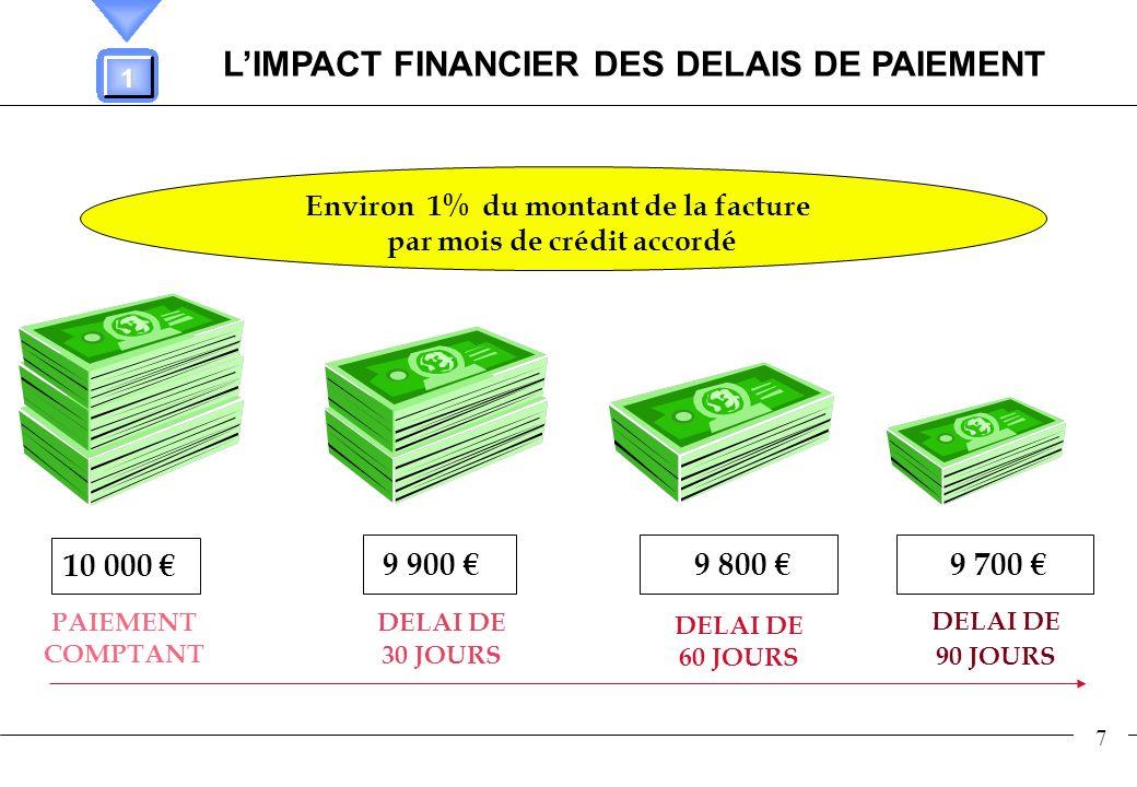 L'IMPACT FINANCIER DES DELAIS DE PAIEMENT