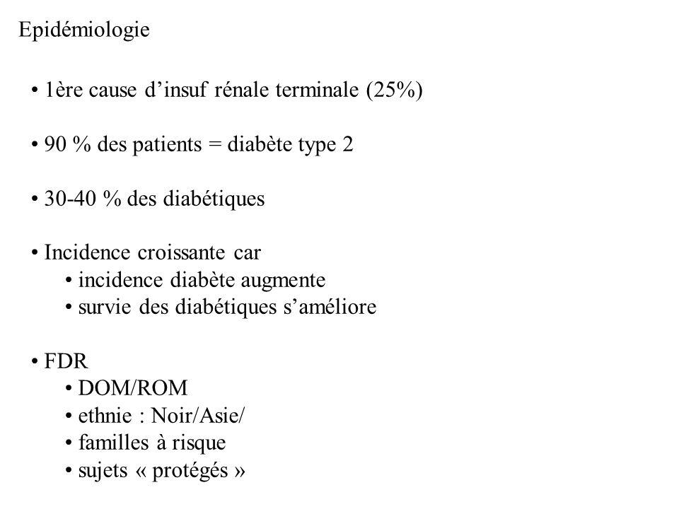 Epidémiologie 1ère cause d'insuf rénale terminale (25%) 90 % des patients = diabète type 2. 30-40 % des diabétiques.