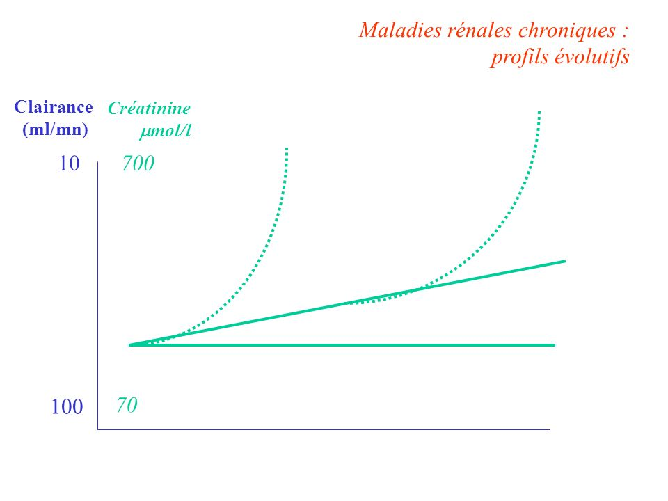 Maladies rénales chroniques : profils évolutifs