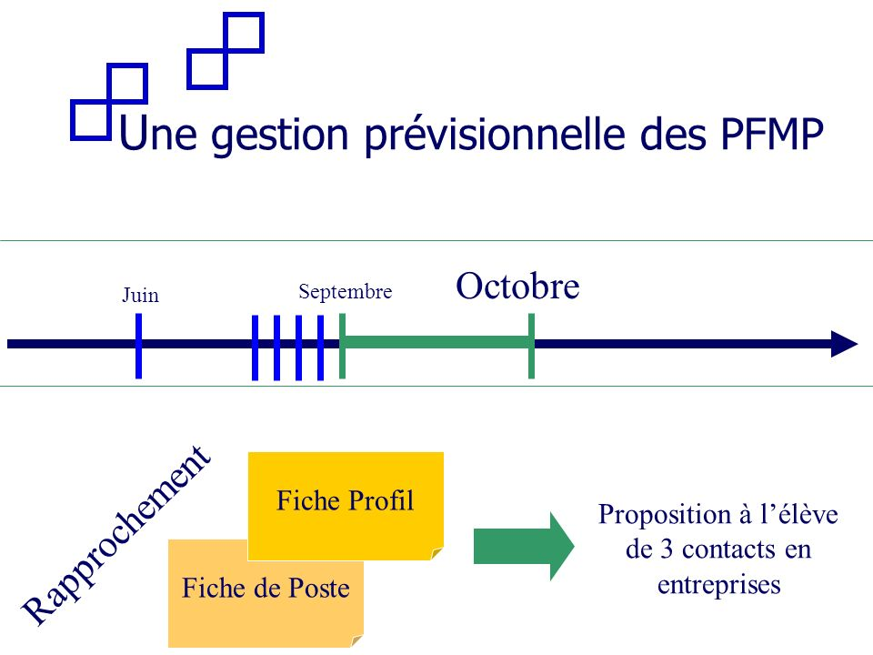 Une gestion prévisionnelle des PFMP