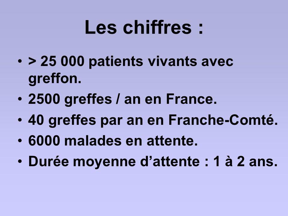 Les chiffres : > 25 000 patients vivants avec greffon.