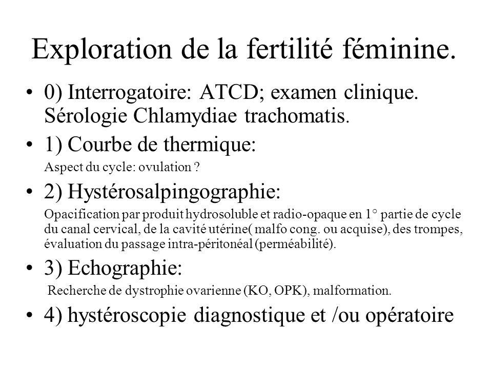 Exploration de la fertilité féminine.