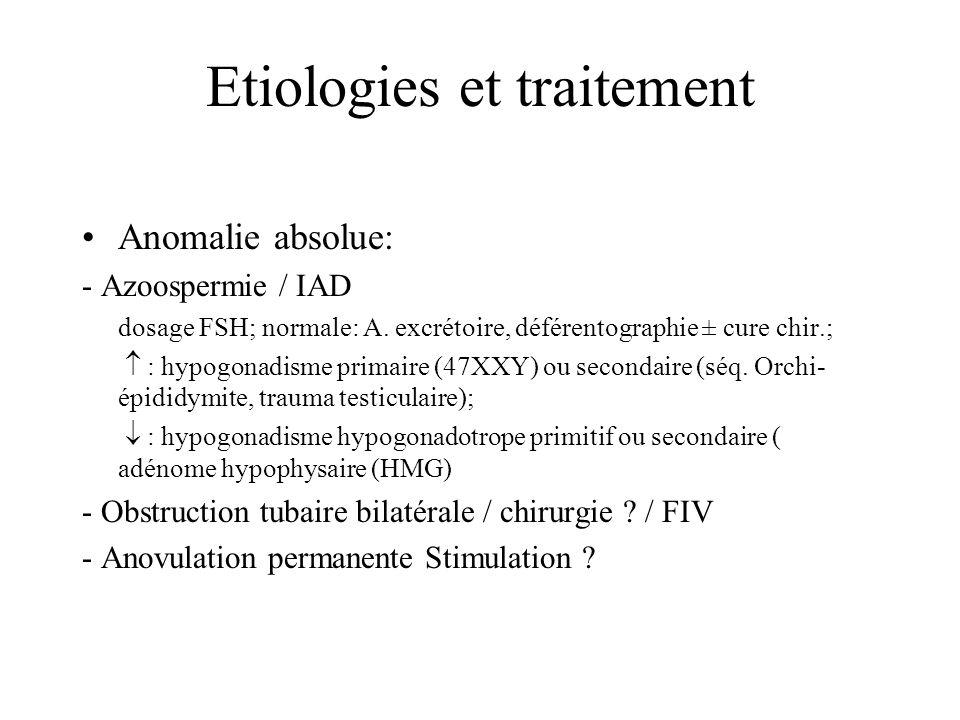 Etiologies et traitement