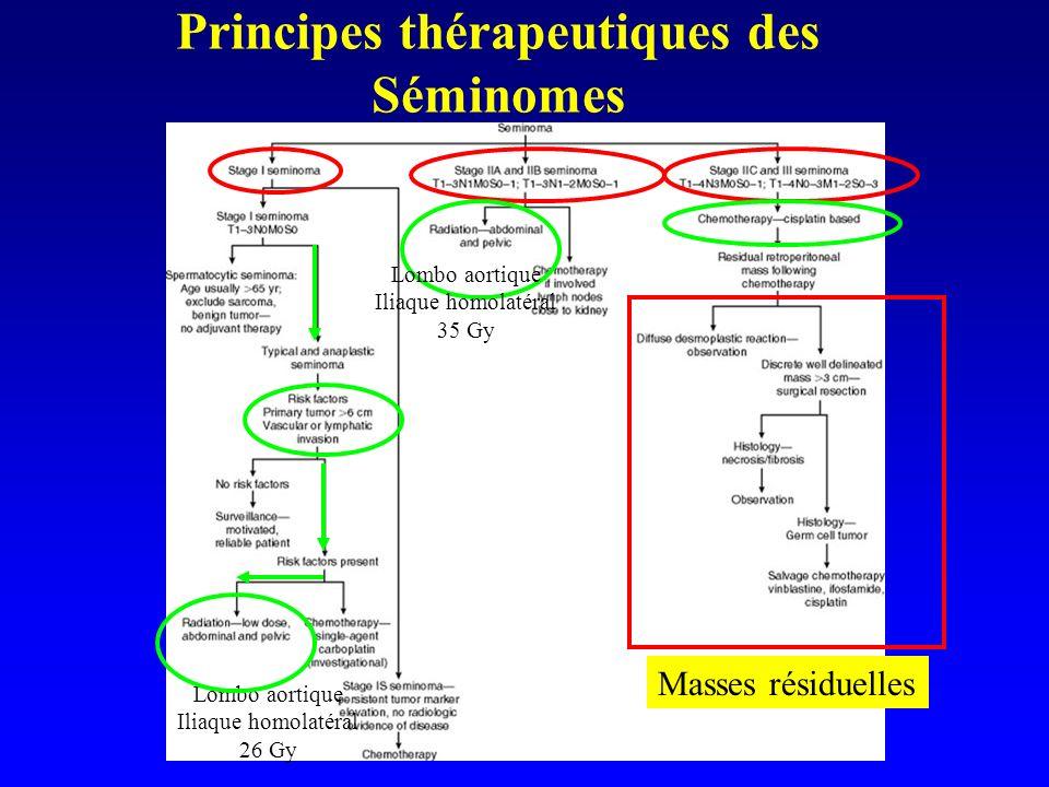Principes thérapeutiques des Séminomes
