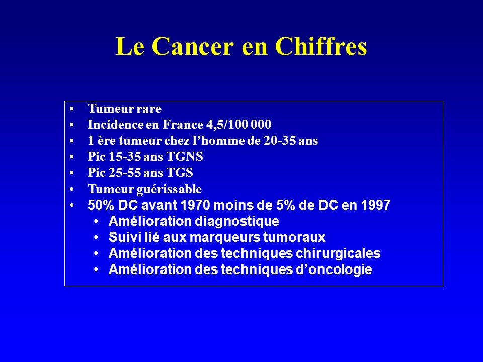 Le Cancer en Chiffres Tumeur rare Incidence en France 4,5/100 000