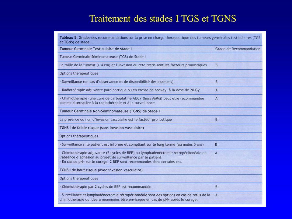 Traitement des stades I TGS et TGNS