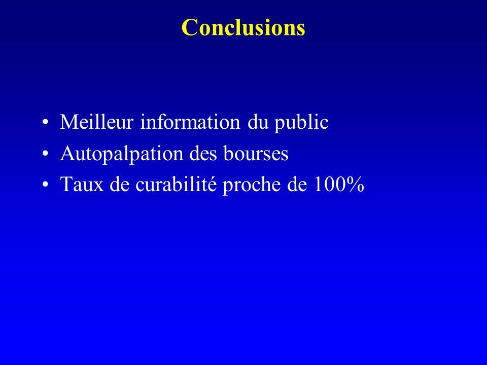 Conclusions Meilleur information du public Autopalpation des bourses