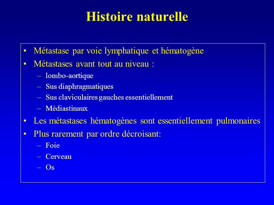 Histoire naturelle Métastase par voie lymphatique et hématogène