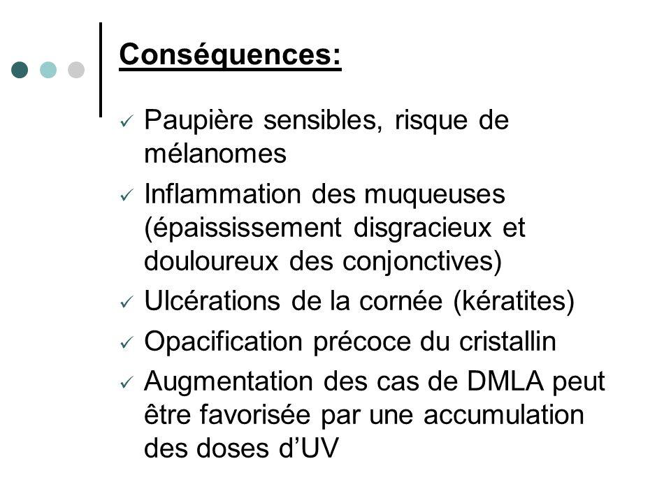 Conséquences: Paupière sensibles, risque de mélanomes