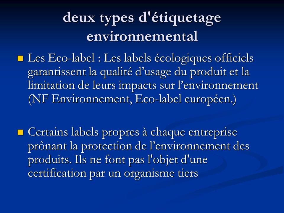 deux types d étiquetage environnemental