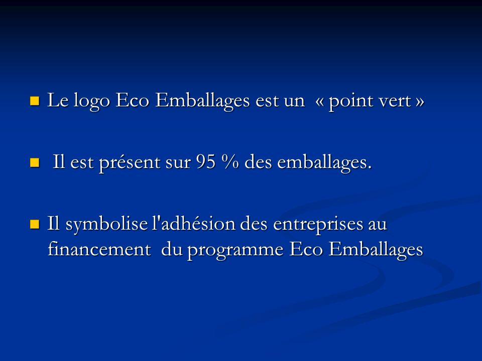 Le logo Eco Emballages est un « point vert »