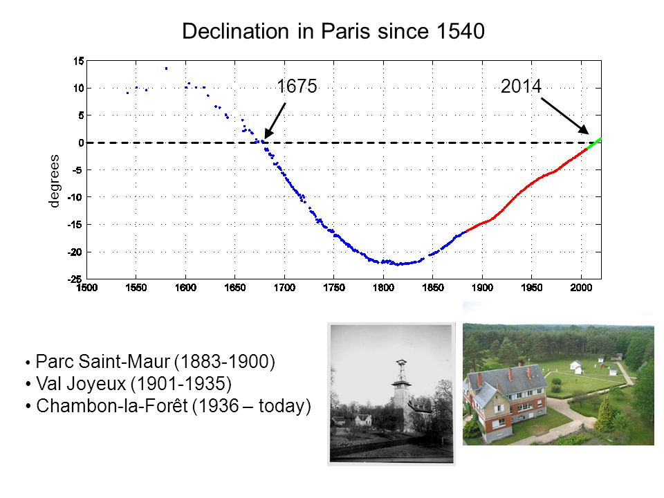 Declination in Paris since 1540