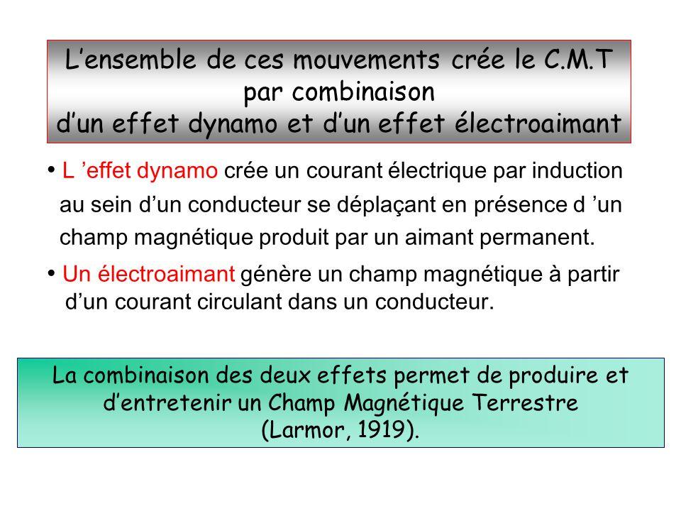 L'ensemble de ces mouvements crée le C.M.T par combinaison