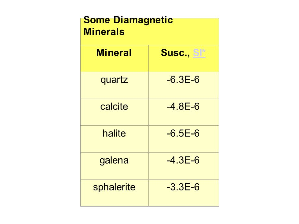 Some Diamagnetic Minerals