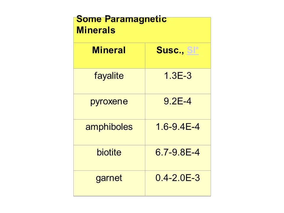 Some Paramagnetic Minerals