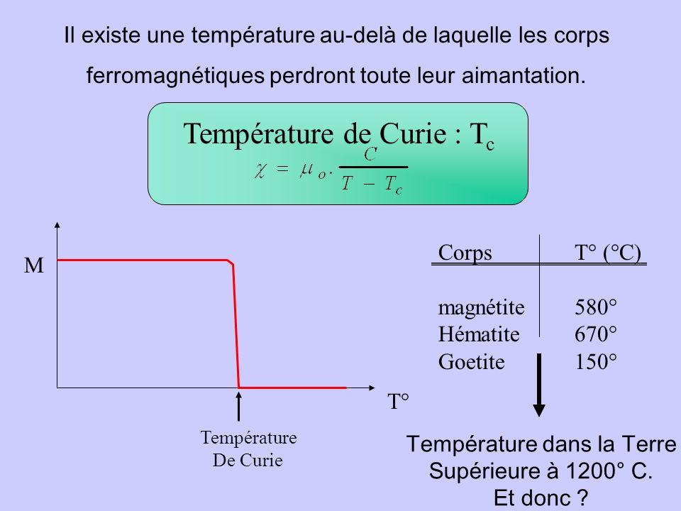 Température de Curie : Tc