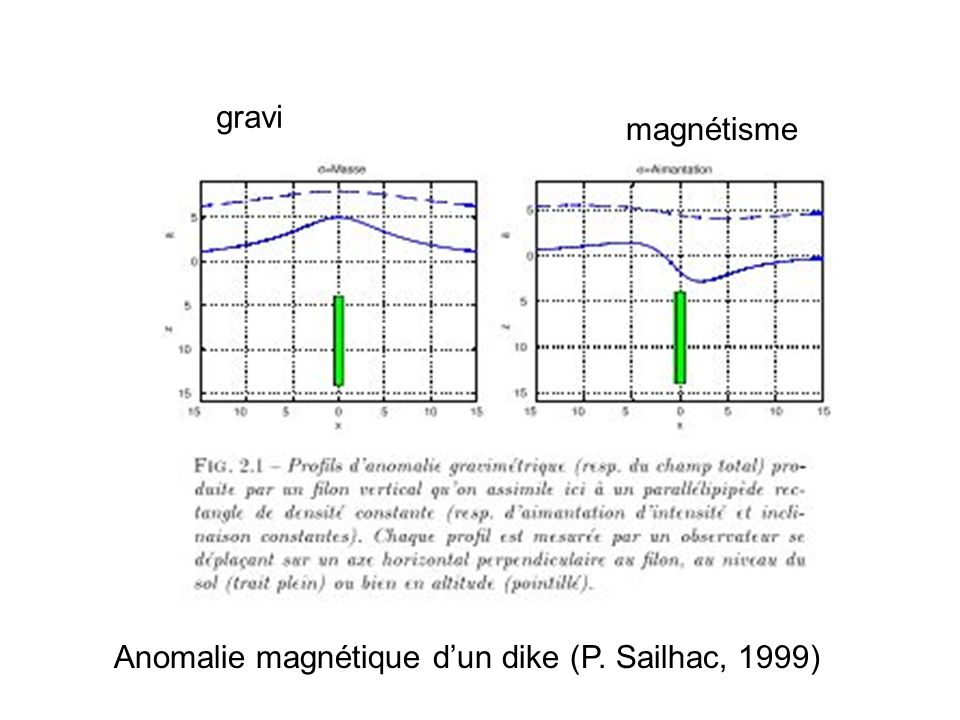 gravi magnétisme Anomalie magnétique d'un dike (P. Sailhac, 1999)