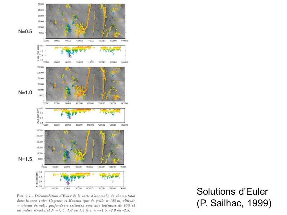 Solutions d'Euler (P. Sailhac, 1999)