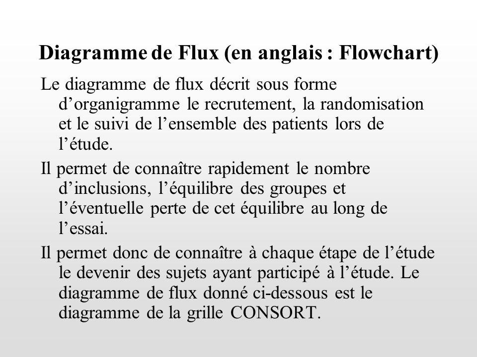 Diagramme de Flux (en anglais : Flowchart)