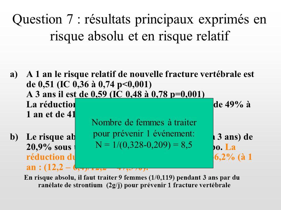 Question 7 : résultats principaux exprimés en risque absolu et en risque relatif