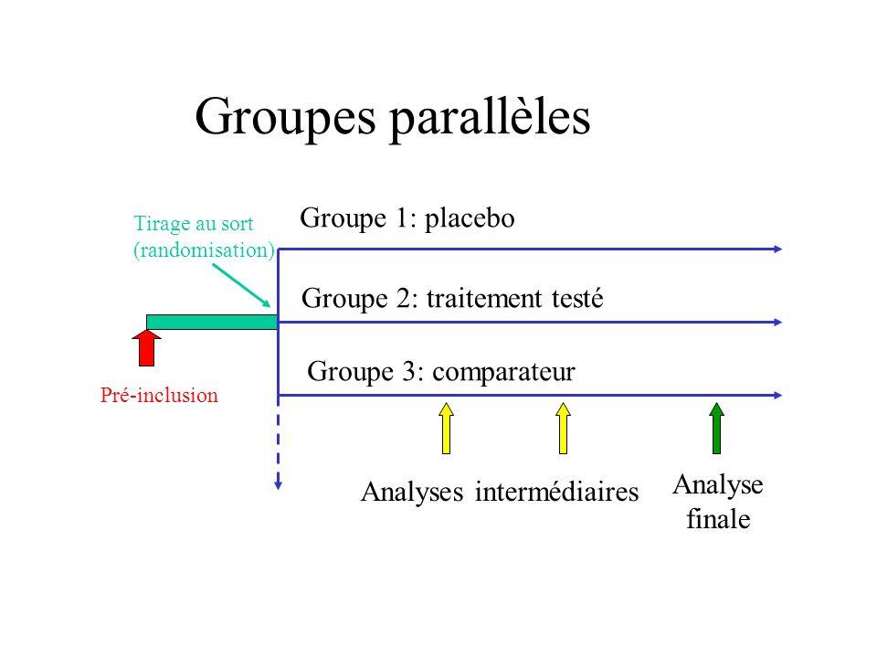 Groupes parallèles Groupe 1: placebo Groupe 2: traitement testé