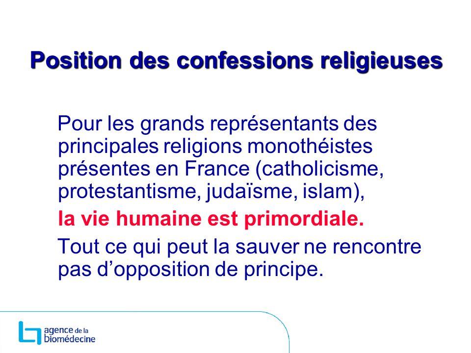 Position des confessions religieuses