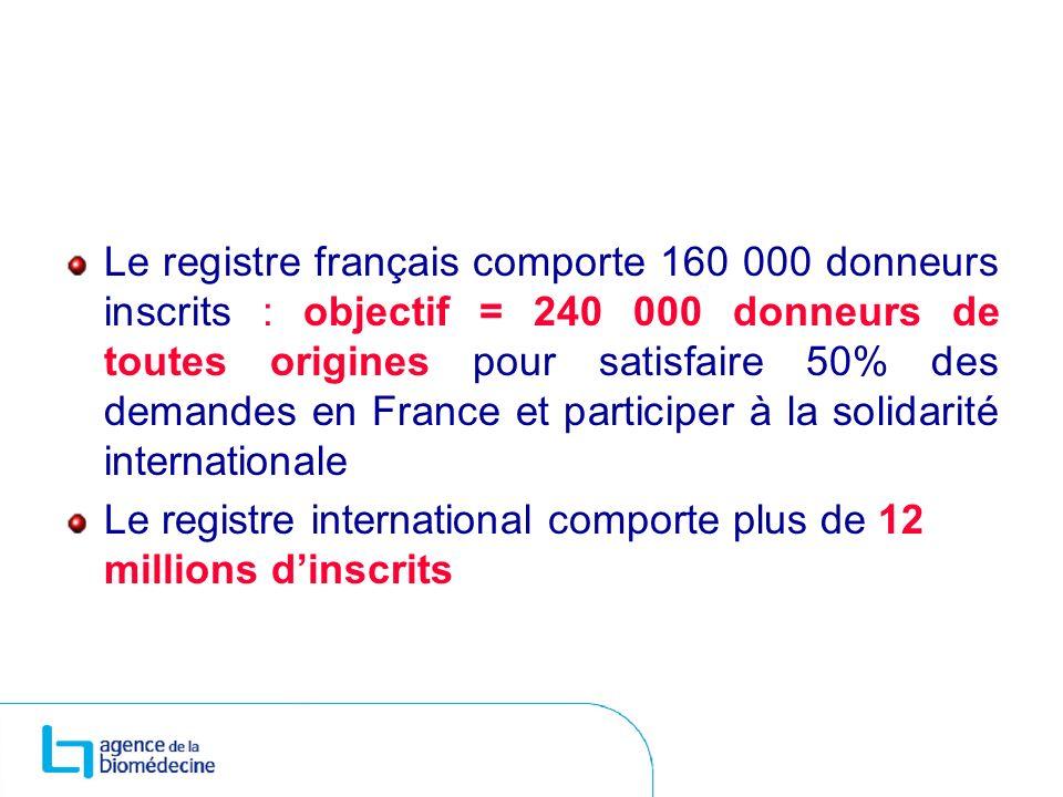 Le registre français comporte 160 000 donneurs inscrits : objectif = 240 000 donneurs de toutes origines pour satisfaire 50% des demandes en France et participer à la solidarité internationale