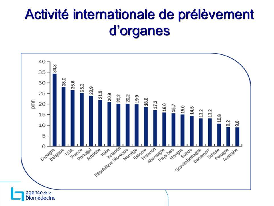 Activité internationale de prélèvement d'organes